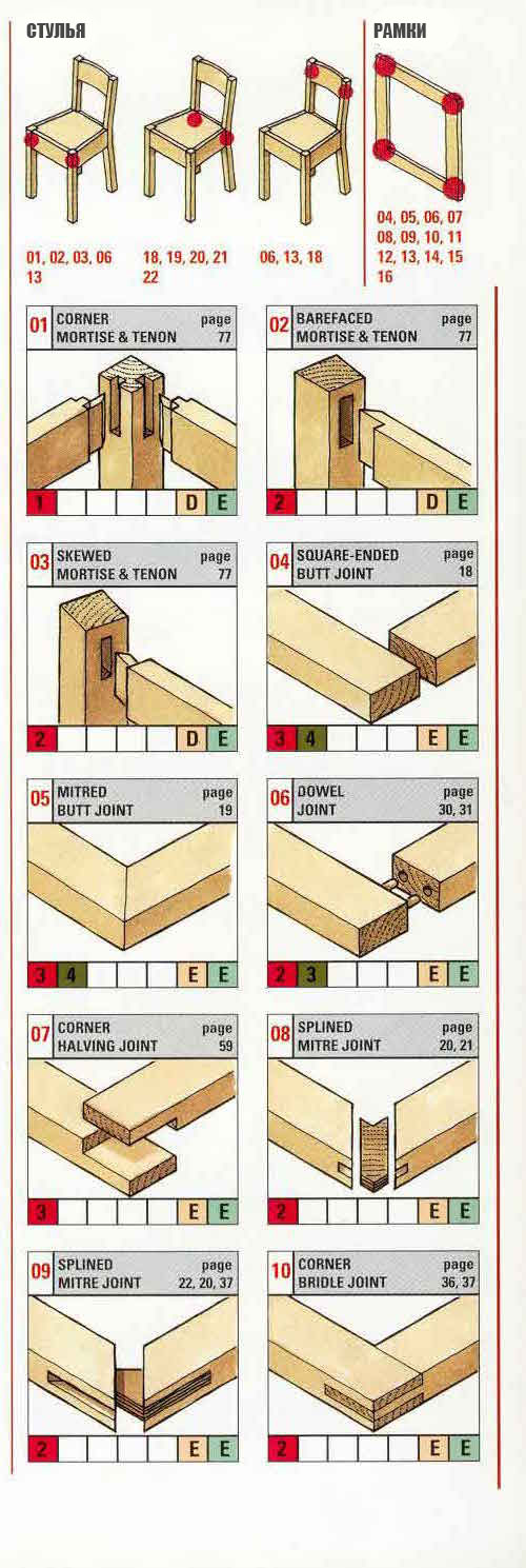 Соединения деревянных деталей своими руками 100