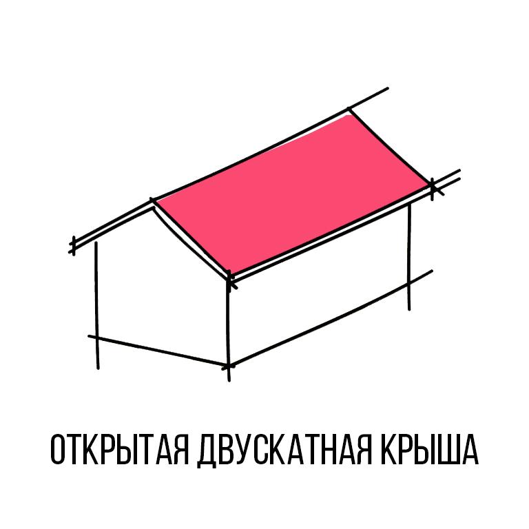 20 varieties of the roof