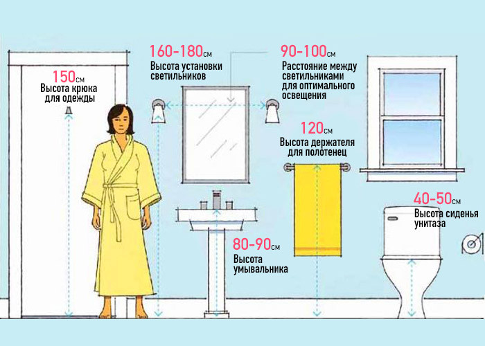 50 Важных чисел, которые должен знать каждый домовладелец